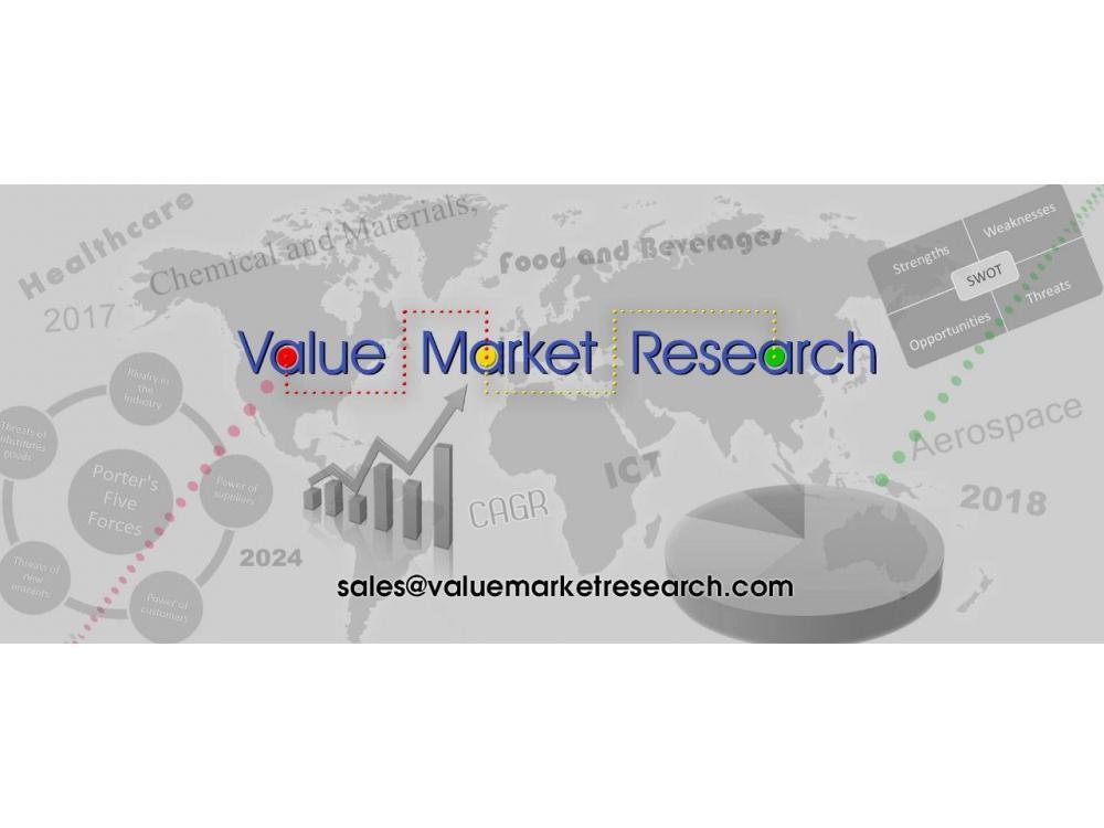 3D Motion Capture System Market Share, Global Industry